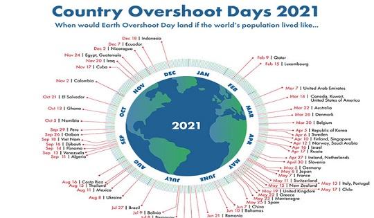 Per l'Italia è già Overshoot Day